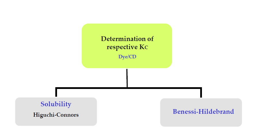 DETERMINATION OF KC